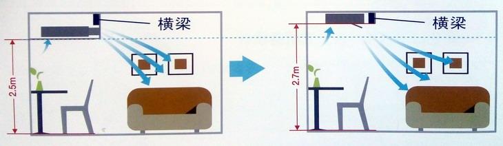 【应对灯槽/横梁】大金单向气流嵌入式室内机